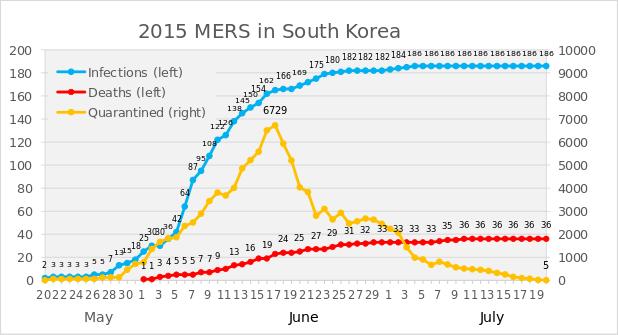 韓国MERS統計